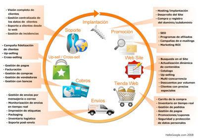 Elements bàsics per una botiga virtual